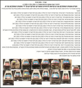 פרסום מודעות ריקול לעוגות עם נוכחות אלרגן חלבון בוטנים של חברת אומנות המתוקים בעיתון מעריב, בעיתון גלובס ובעיתון אל סינארה