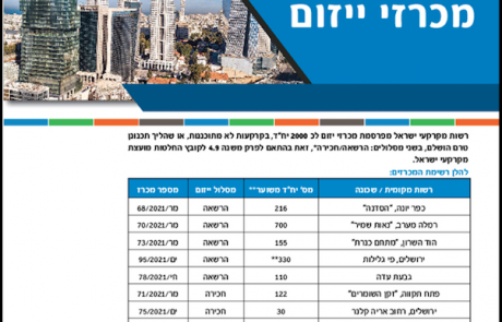 מודעה מסחרית לרשות מקרקעי ישראל
