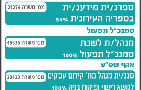 מודעת דרושים למשרות בעיריית רמת גן